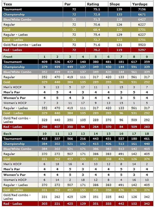 PGA West Greg Norman scorecard