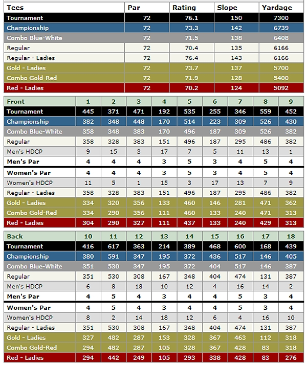 PGA West TPC Stadium scorecard