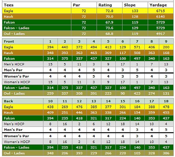 eagle falls golf course scorecard