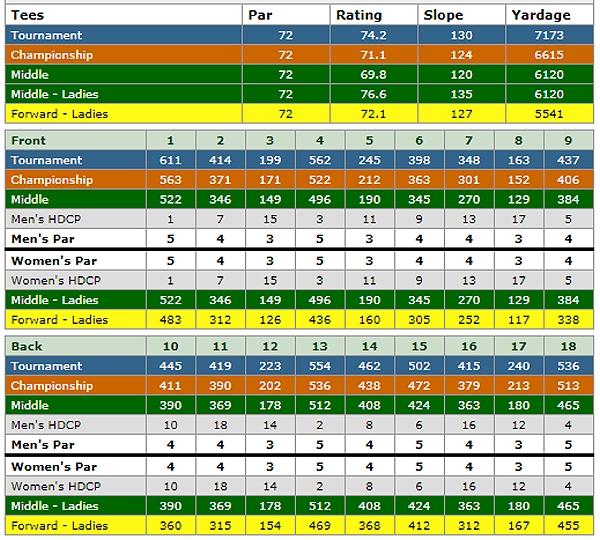 escena golf club scorecard