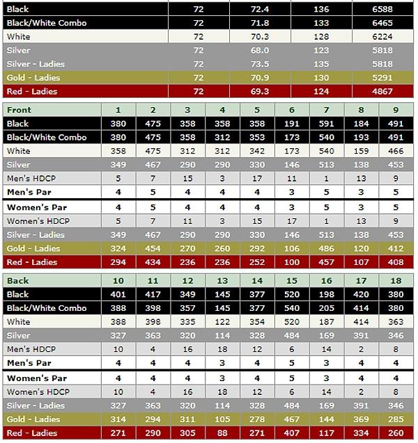 la quinta resort dunes scorecard