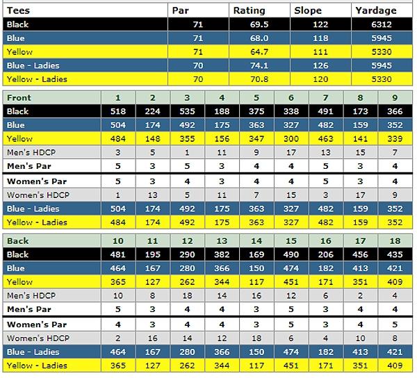 mesquite country club scorecard