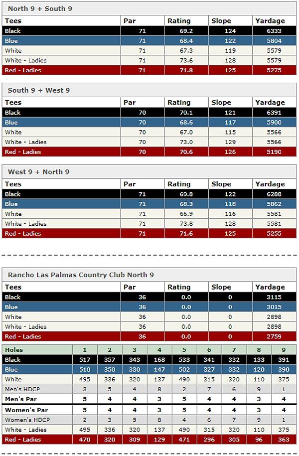 rancho las palmas country club scorecard 1