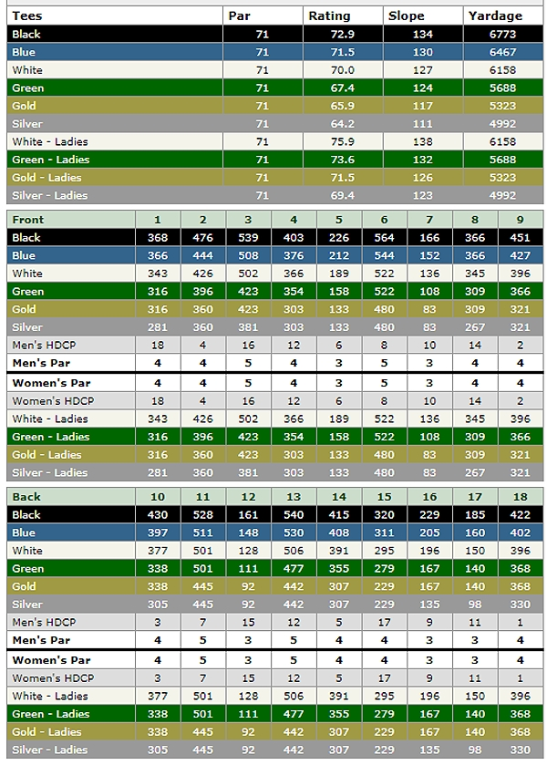 shadow hills golf club south course scorecard