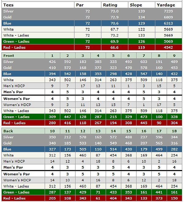 silverrock resort scorecard