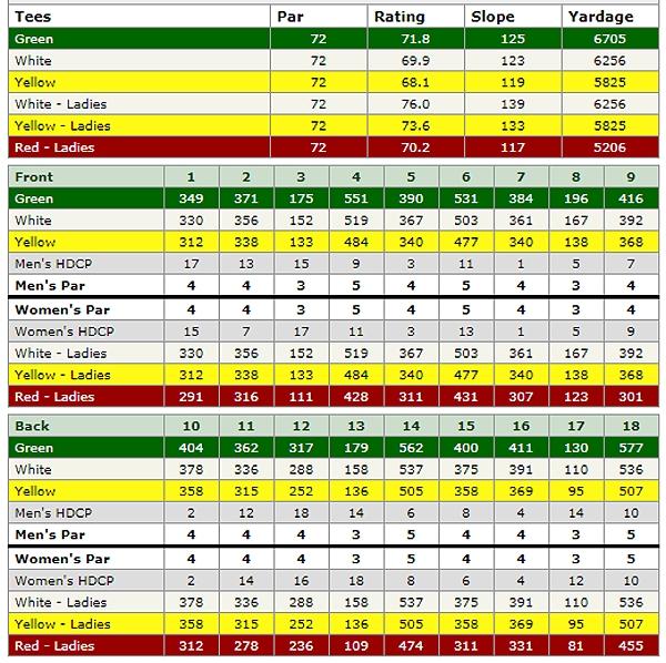 tahquitz creek golf resort course scorecard